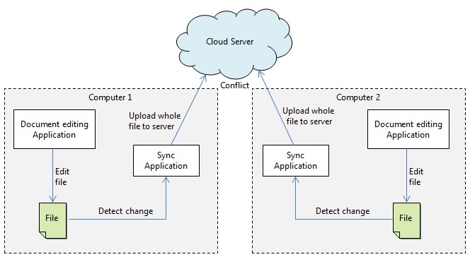 Conflict situation with file sync mechanism